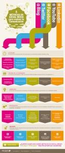 infografia_5_metricas_social_media