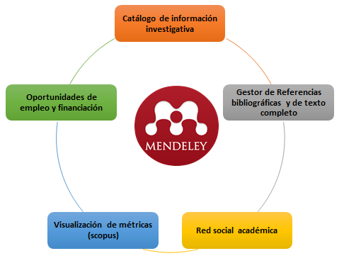 beneficios mendeley
